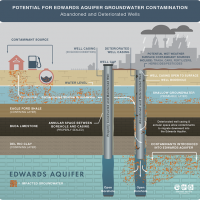 potential-eaa-groundwater-contamination